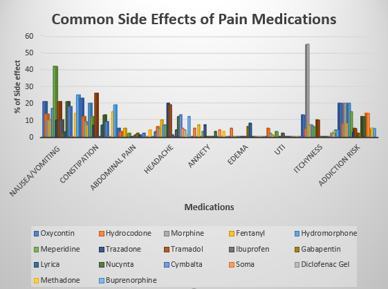 Common_Side_Effects