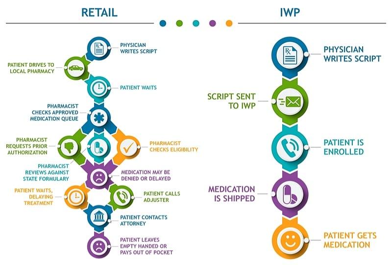 iwp-vs-retail-infographic-sm